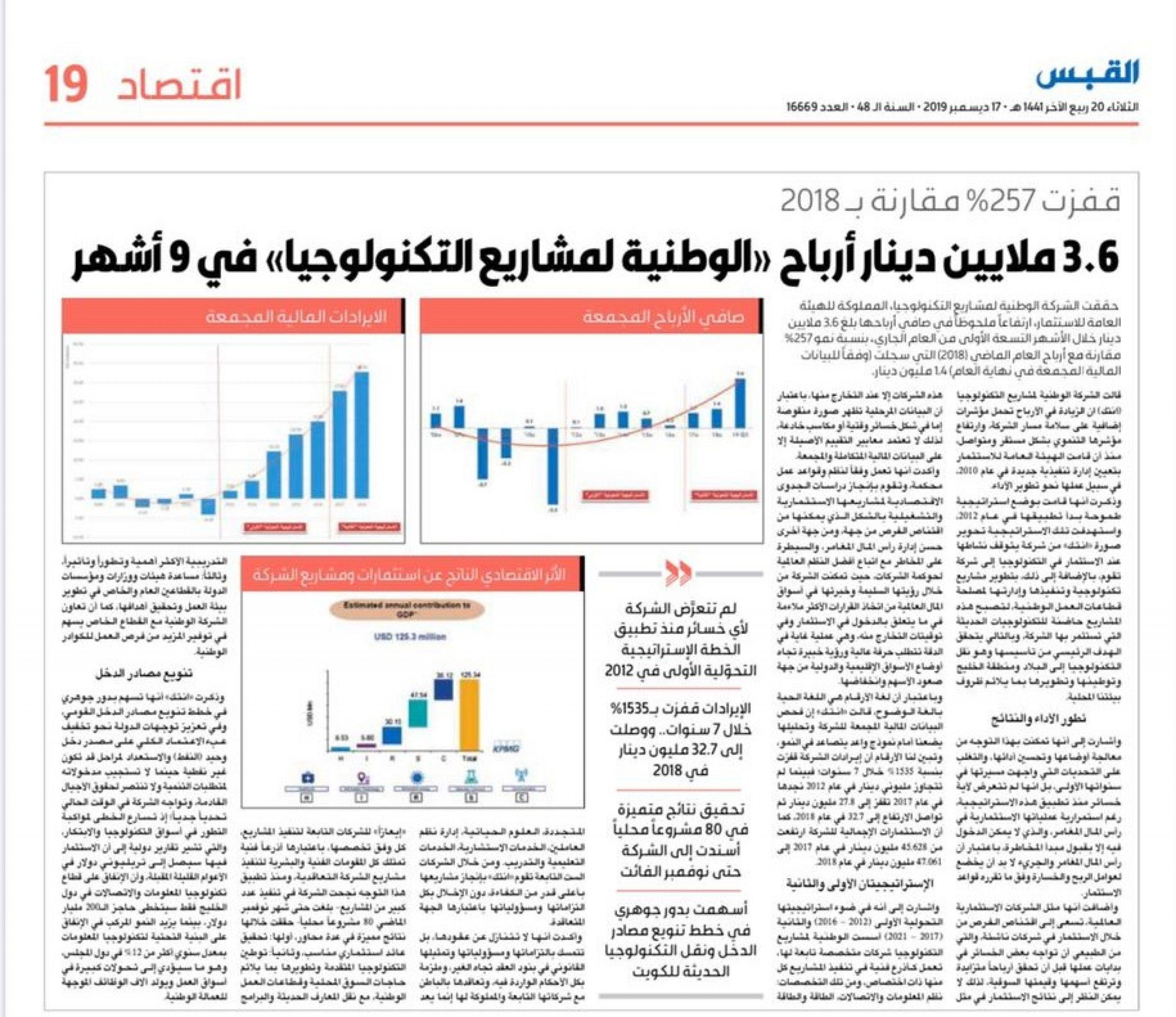 NTEC's 257% Net Profit Growth